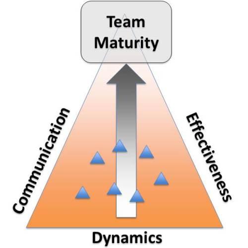 Intervention Team Team Interventions